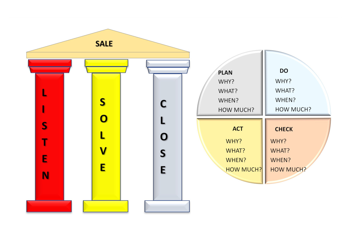 Divisione Phedra B-BSL Behavior Based Selling